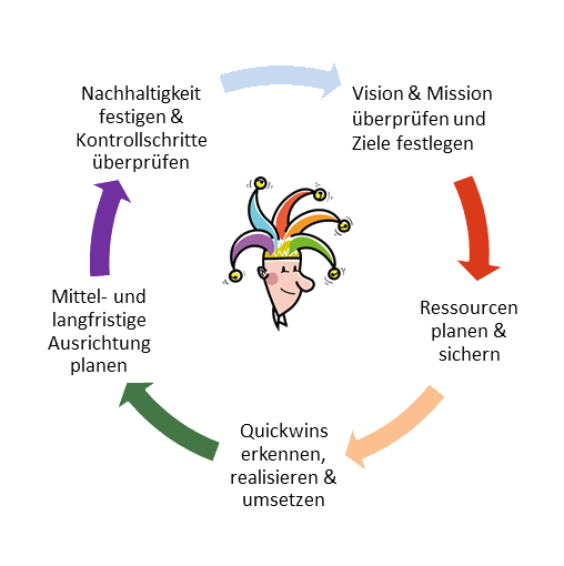 Das Hofnarr-Modell Beratung